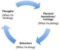 CBT cycle pic